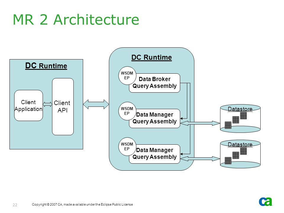 Copyright © 2007 CA, made available under the Eclipse Public License 22 MR 2 Architecture DC Runtime Client API Client Application DC Runtime Data Bro