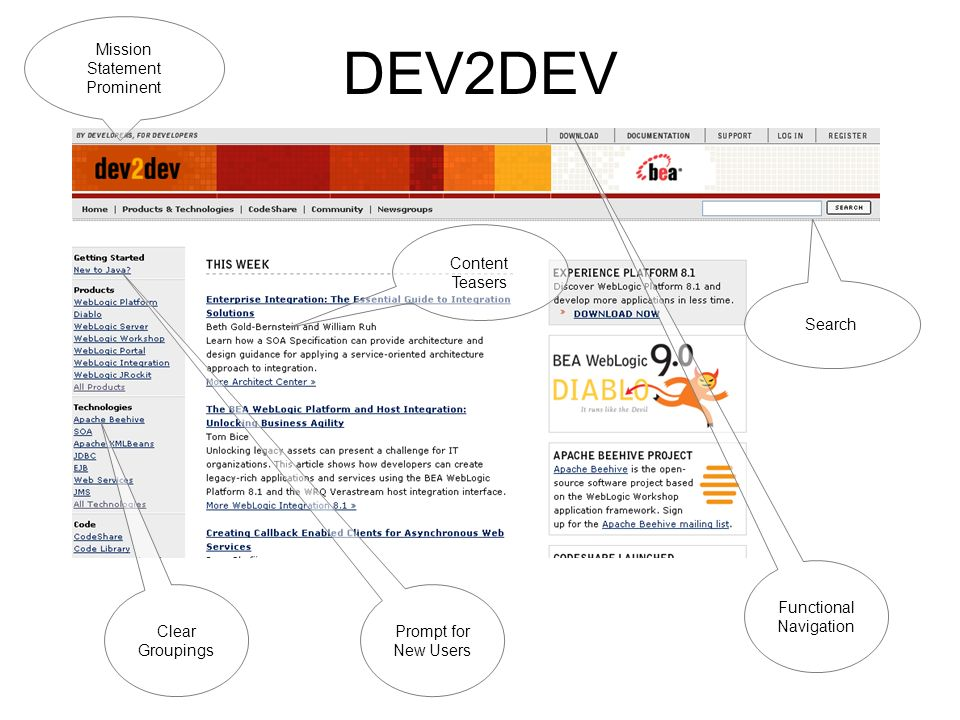 DEV2DEV Mission Statement Prominent Search Functional Navigation Content Teasers Clear Groupings Prompt for New Users