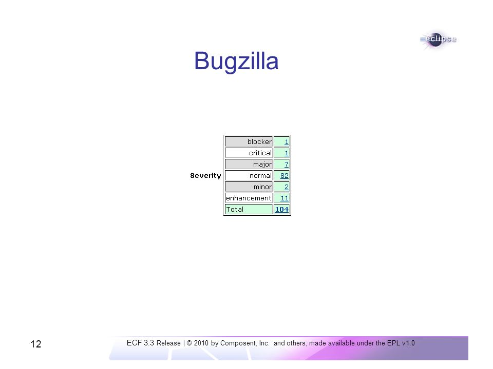 12 Bugzilla ECF 3.3 Release | © 2010 by Composent, Inc.