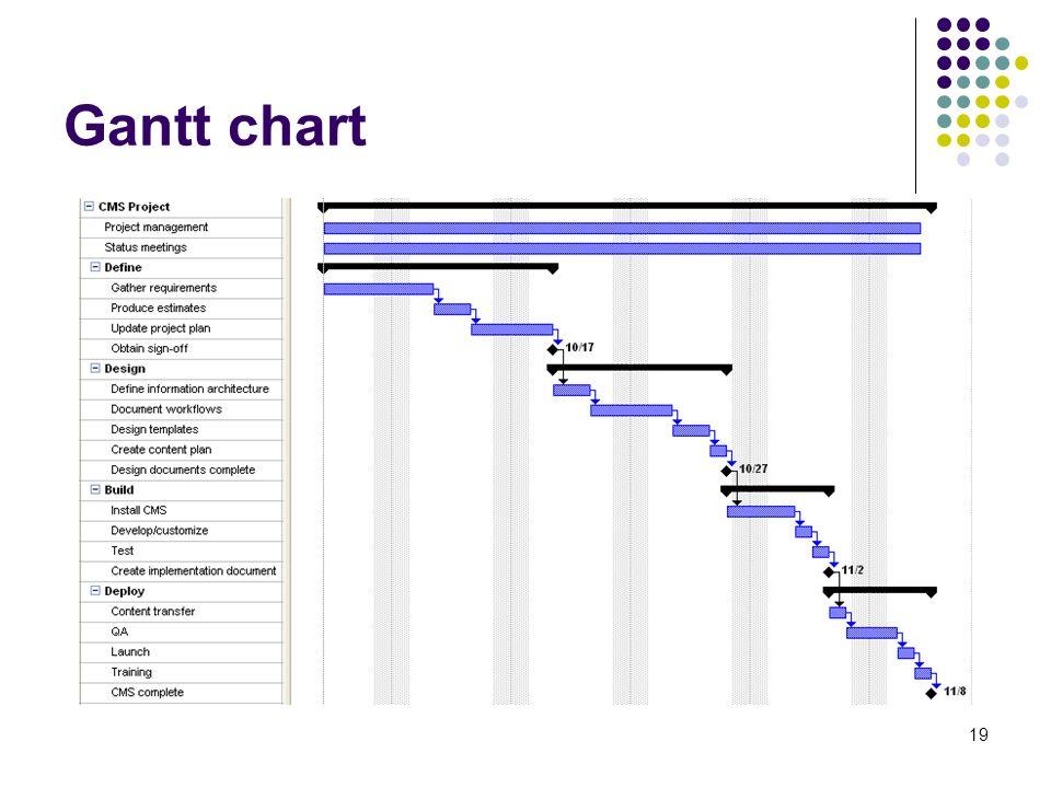 19 Gantt chart