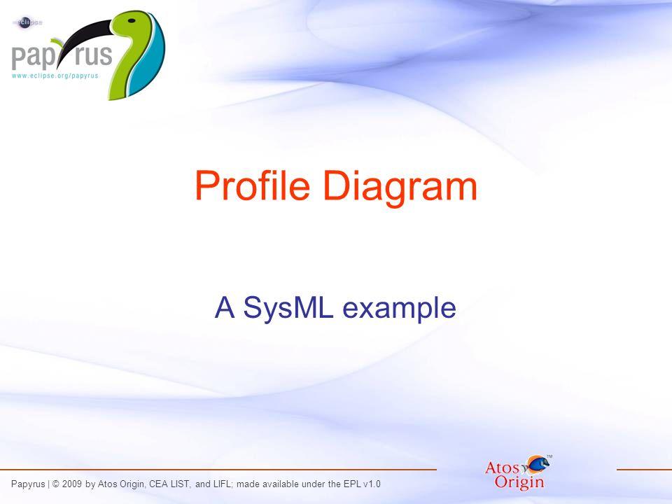 Cliquez pour modifier le style du titre Cliquez pour modifier les styles du texte du masque Deuxième niveau Troisième niveau Quatrième niveau Cinquième niveau Papyrus | © 2009 by Atos Origin, CEA LIST, and LIFL; made available under the EPL v1.0 Profile Diagram A SysML example
