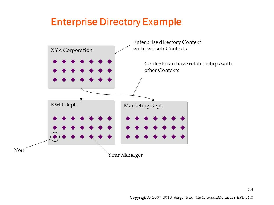 34 Copyright© 2007-2010 Azigo, Inc. Made available under EPL v1.0 Enterprise Directory Example Enterprise directory Context with two sub-Contexts You