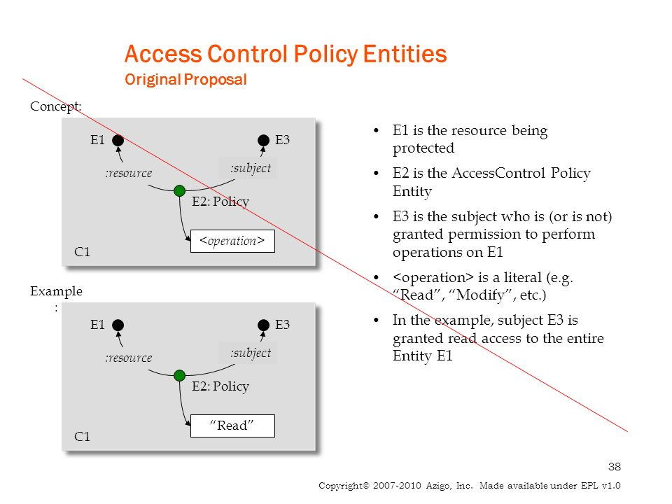 38 Copyright© 2007-2010 Azigo, Inc. Made available under EPL v1.0 Access Control Policy Entities Original Proposal E1 is the resource being protected