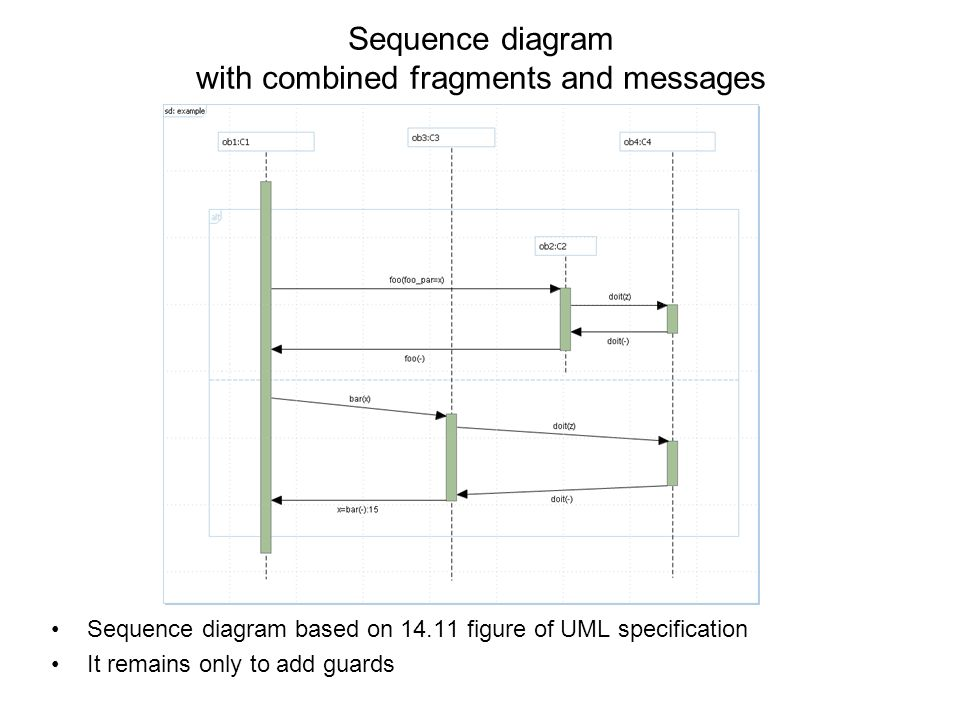 Sequence diagram with combined fragments and messages Sequence diagram based on 14.11 figure of UML specification It remains only to add guards