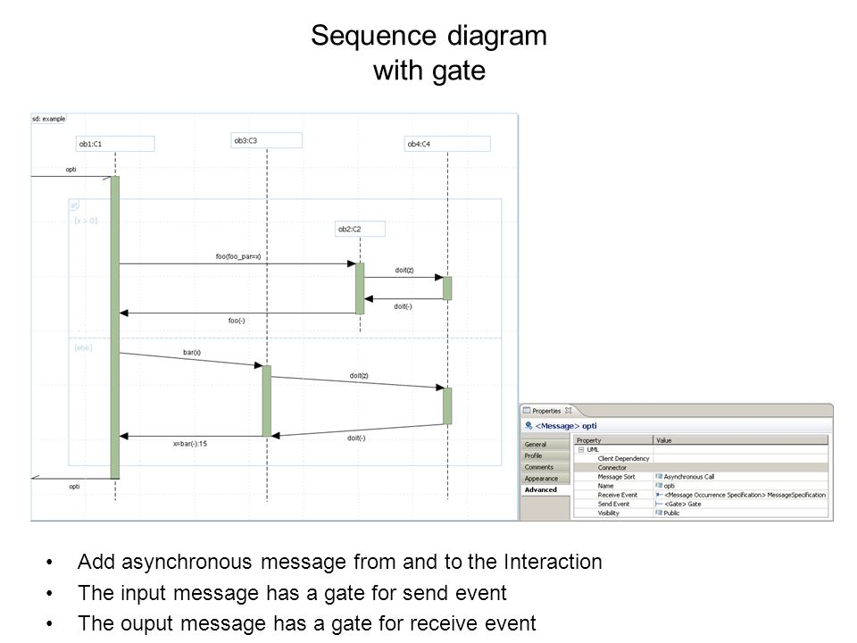 Sequence diagram with gate Add asynchronous message from and to the Interaction The input message has a gate for send event The ouput message has a gate for receive event
