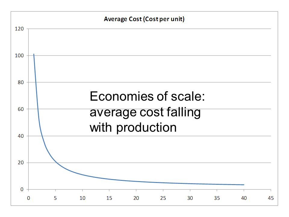 Economies of scale: average cost falling with production