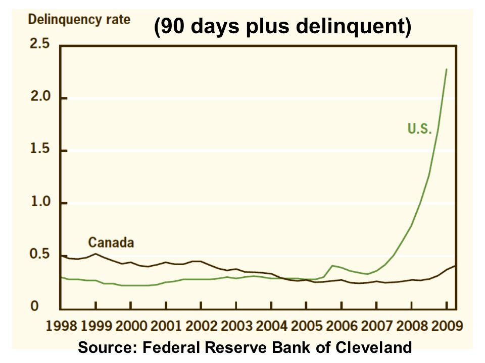 (90 days plus delinquent) Source: Federal Reserve Bank of Cleveland