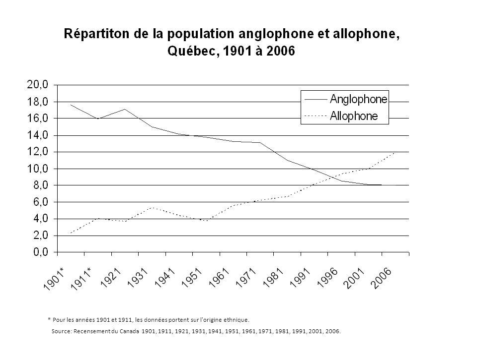 * Pour les années 1901 et 1911, les données portent sur l'origine ethnique. Source: Recensement du Canada 1901, 1911, 1921, 1931, 1941, 1951, 1961, 19
