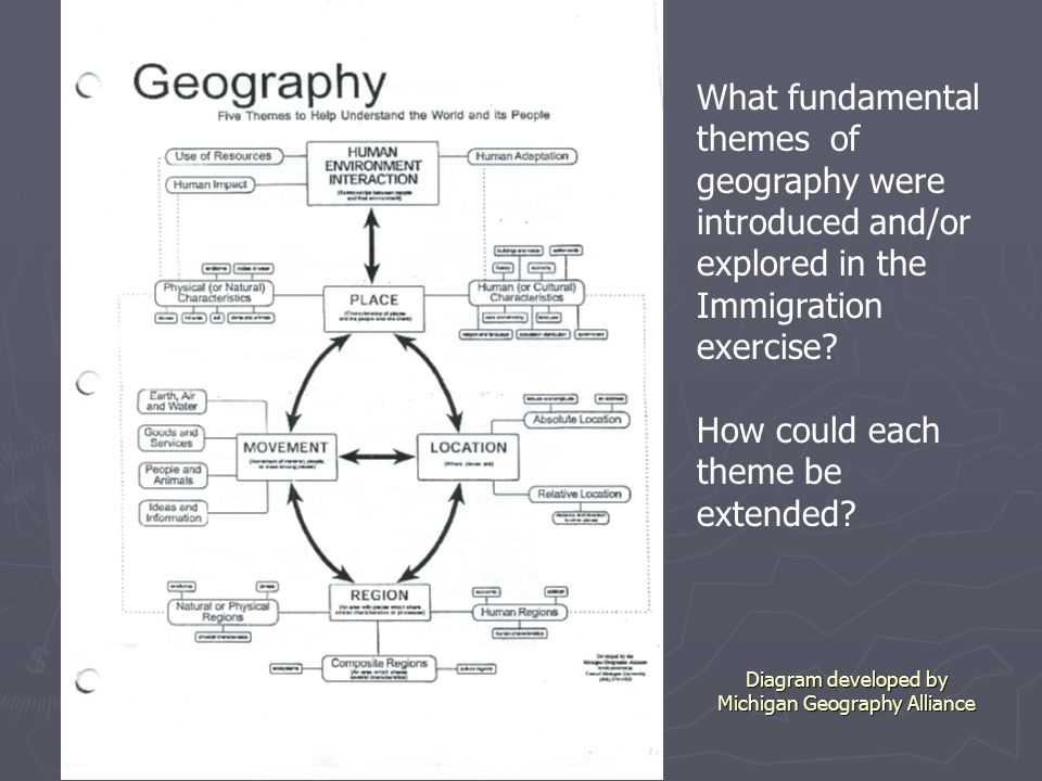 Diagram developed by Michigan Geography Alliance What fundamental themes of geography were introduced and/or explored in the Immigration exercise? How