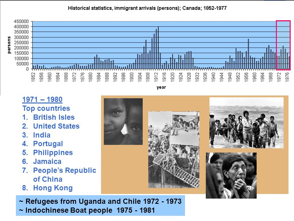 1971 – 1980 Top countries 1.British Isles 2.United States 3.India 4.Portugal 5.Philippines 6.Jamaica 7.Peoples Republic of China 8.Hong Kong ~ Refugees from Uganda and Chile 1972 - 1973 ~ Indochinese Boat people 1975 - 1981