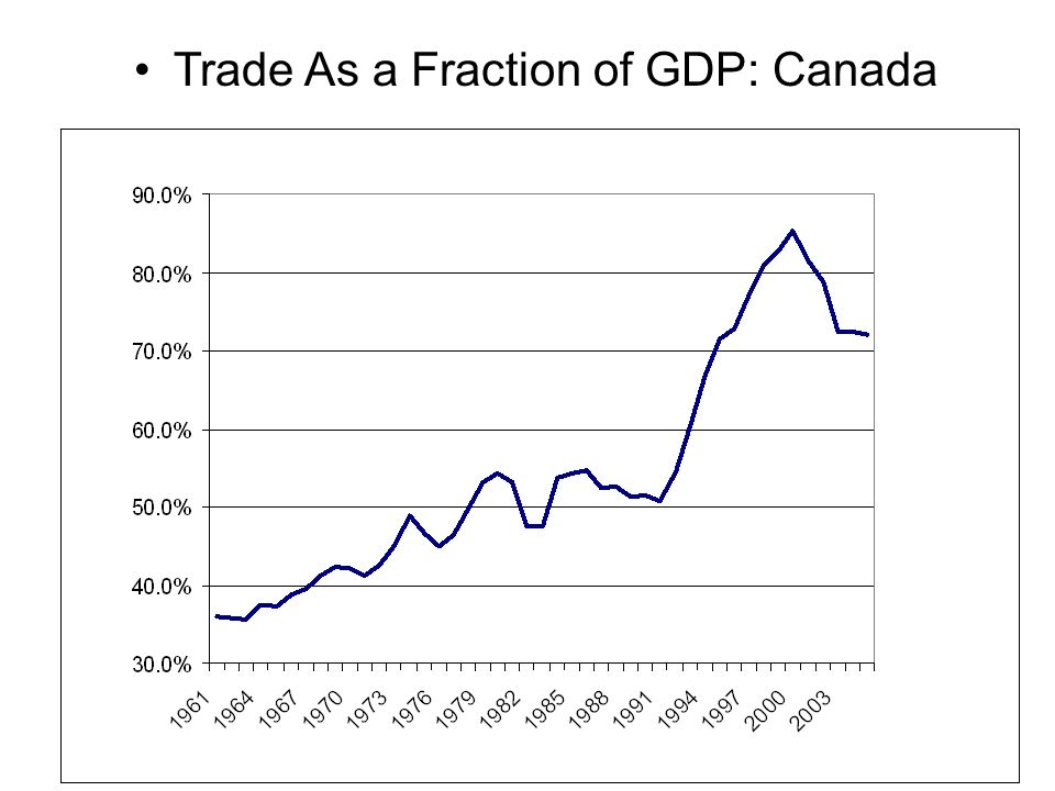 Trade As a Fraction of GDP: Canada