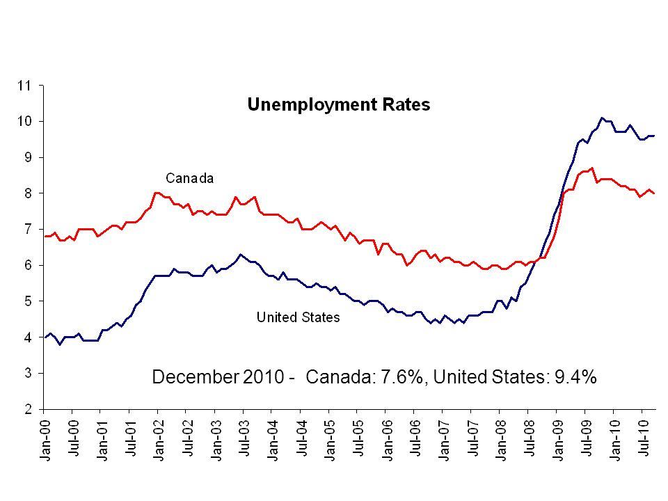 December 2010 - Canada: 7.6%, United States: 9.4%