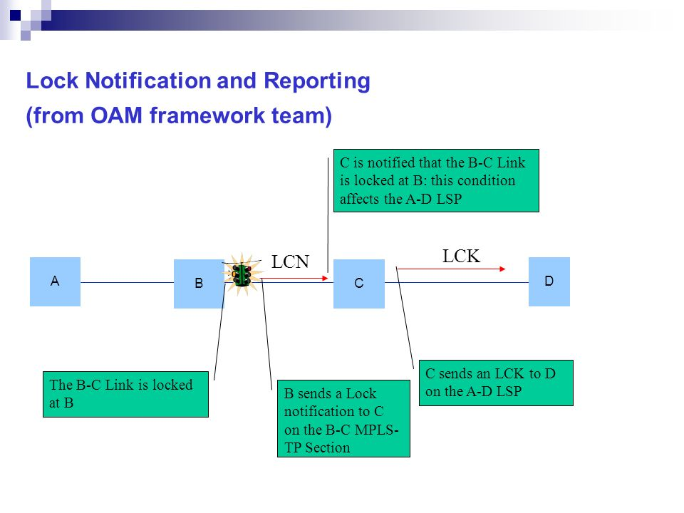 Lock Notification and Reporting (from OAM framework team) A D B C The B-C Link is locked at B LCK C sends an LCK to D on the A-D LSP LCN B sends a Loc