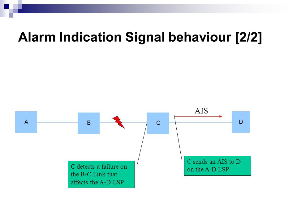 Alarm Indication Signal behaviour [2/2] A D B C C detects a failure on the B-C Link that affects the A-D LSP AIS C sends an AIS to D on the A-D LSP