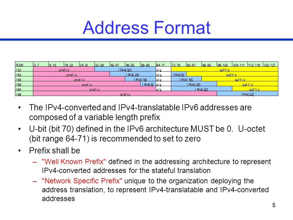 5 Address Format The IPv4-converted and IPv4-translatable IPv6 addresses are composed of a variable length prefix U-bit (bit 70) defined in the IPv6 architecture MUST be 0.
