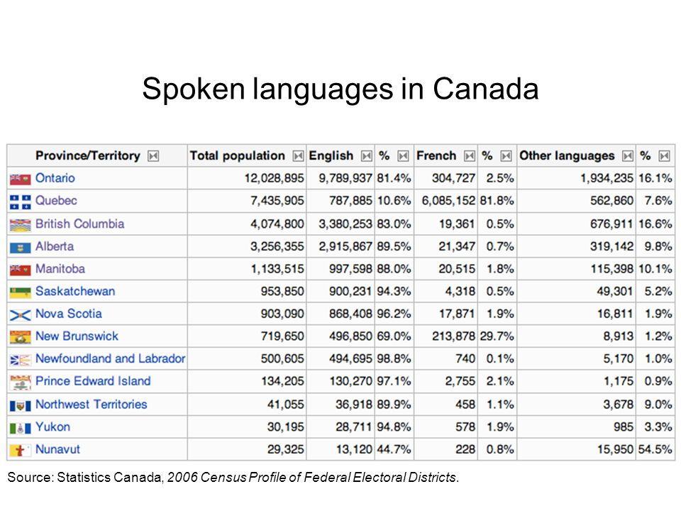 Spoken languages in Canada Source: Statistics Canada, 2006 Census Profile of Federal Electoral Districts.