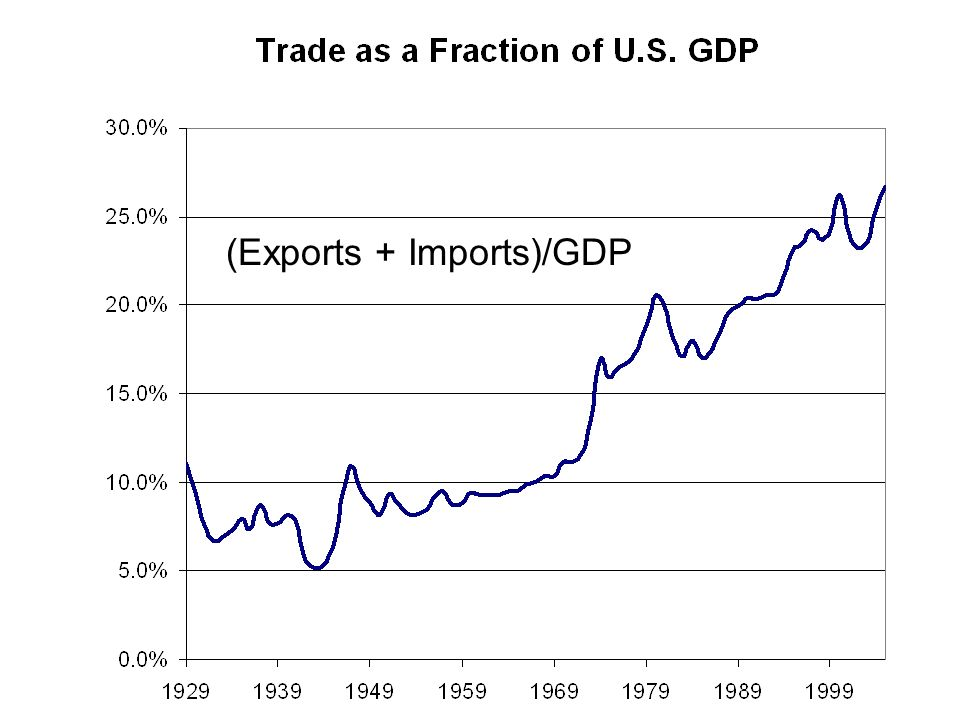 (Exports + Imports)/GDP