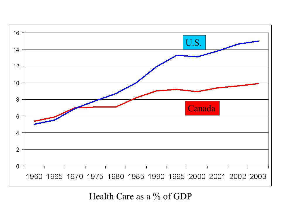 Health Care as a % of GDP U.S. Canada