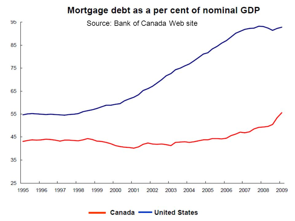Source: Bank of Canada Web site
