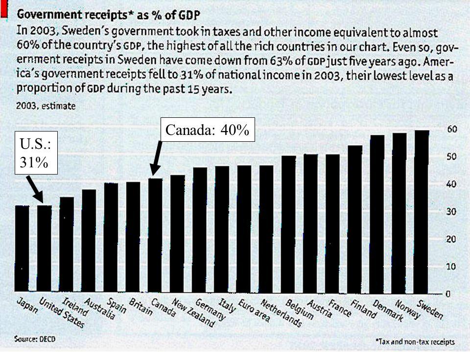Canada: 40% U.S.: 31%