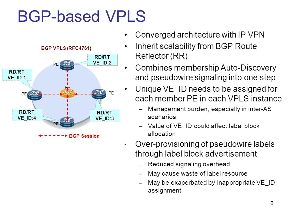 6 BGP-based VPLS Converged architecture with IP VPN Inherit scalability from BGP Route Reflector (RR) Combines membership Auto-Discovery and pseudowir