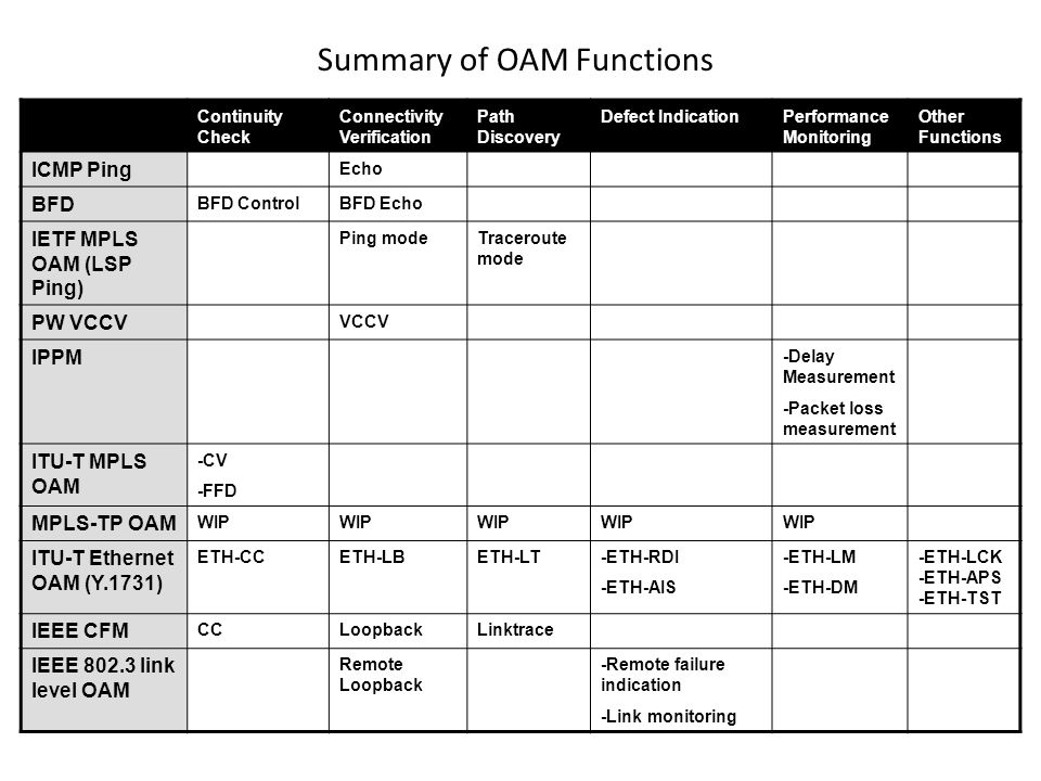 Summary of OAM Functions Continuity Check Connectivity Verification Path Discovery Defect IndicationPerformance Monitoring Other Functions ICMP Ping Echo BFD BFD ControlBFD Echo IETF MPLS OAM (LSP Ping) Ping modeTraceroute mode PW VCCV VCCV IPPM -Delay Measurement -Packet loss measurement ITU-T MPLS OAM -CV -FFD MPLS-TP OAM WIP ITU-T Ethernet OAM (Y.1731) ETH-CCETH-LBETH-LT-ETH-RDI -ETH-AIS -ETH-LM -ETH-DM -ETH-LCK -ETH-APS -ETH-TST IEEE CFM CCLoopbackLinktrace IEEE 802.3 link level OAM Remote Loopback -Remote failure indication -Link monitoring