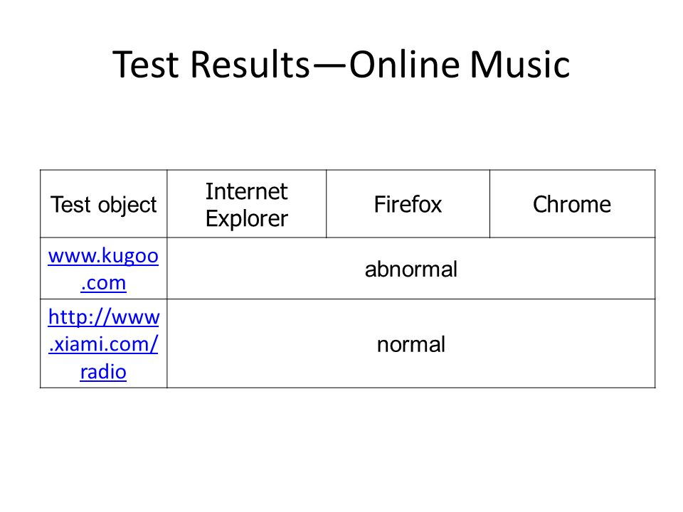 Test ResultsOnline Music Test object Internet Explorer FirefoxChrome www.kugoo.com abnormal http://www.xiami.com/ radio normal