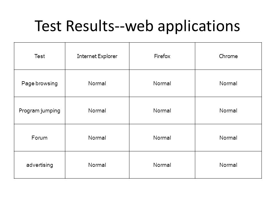 Test Results--web applications Test Internet ExplorerFirefoxChrome Page browsingNormal Program jumping Normal ForumNormal advertisingNormal