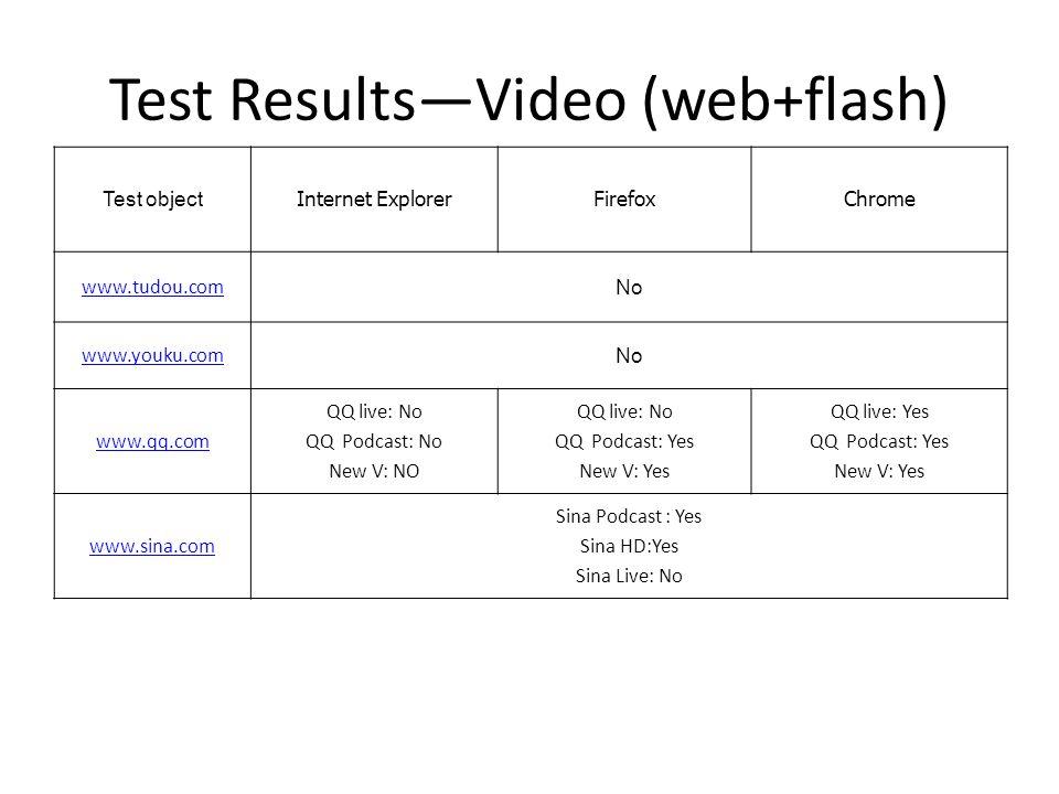 Test ResultsVideo (web+flash) Test object Internet ExplorerFirefoxChrome www.tudou.com No www.youku.com No www.qq.com QQ live: No QQ Podcast: No New V: NO QQ live: No QQ Podcast: Yes New V: Yes QQ live: Yes QQ Podcast: Yes New V: Yes www.sina.com Sina Podcast : Yes Sina HD:Yes Sina Live: No
