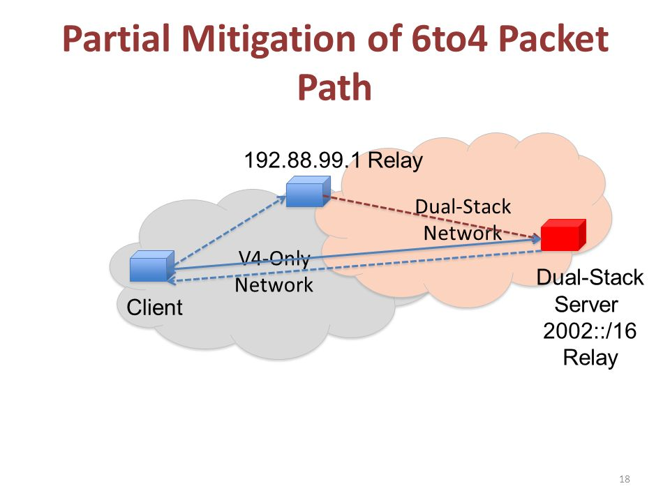 V4-Only Network V4-Only Network Dual-Stack Network Dual-Stack Network Partial Mitigation of 6to4 Packet Path 18 Client Dual-Stack Server 2002::/16 Relay 192.88.99.1 Relay
