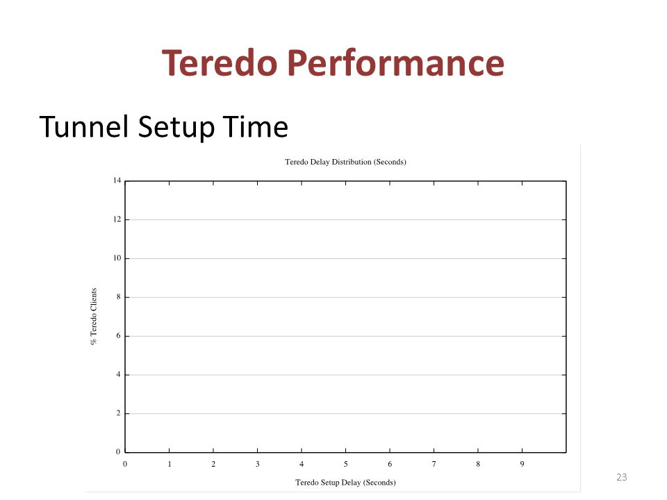 Teredo Performance Tunnel Setup Time 23