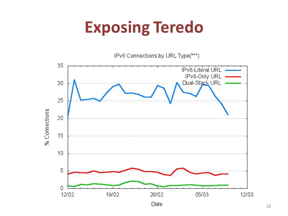 Exposing Teredo 28