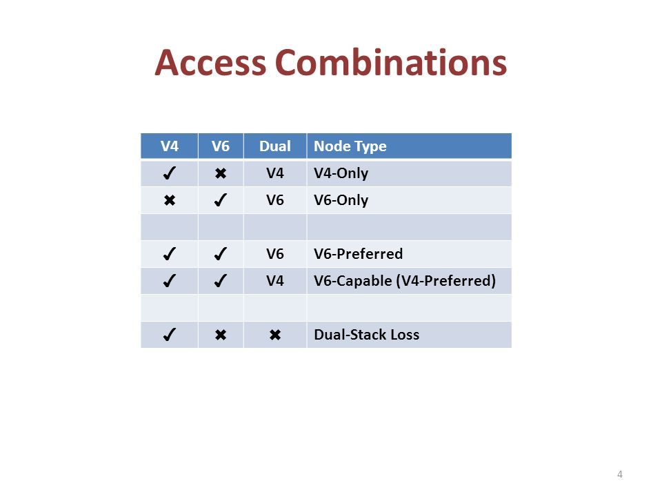 Access Combinations V4V6DualNode Type V4V4-Only V6V6-Only V6V6-Preferred V4V6-Capable (V4-Preferred) Dual-Stack Loss 4