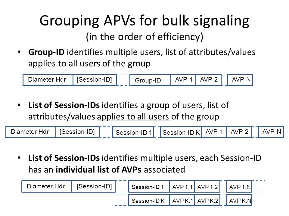 Grouping APVs for bulk signaling (in the order of efficiency) Group-ID identifies multiple users, list of attributes/values applies to all users of the group List of Session-IDs identifies a group of users, list of attributes/values applies to all users of the group List of Session-IDs identifies multiple users, each Session-ID has an individual list of AVPs associated Diameter Hdr[Session-ID]AVP 1 Group-ID AVP 2AVP N Diameter Hdr [Session-ID]AVP 1 Session-ID 1 AVP 2AVP N Session-ID K Diameter Hdr [Session-ID] AVP 1.1Session-ID 1 AVP K.1Session-ID K AVP 1.2AVP 1.N AVP K.2AVP K.N