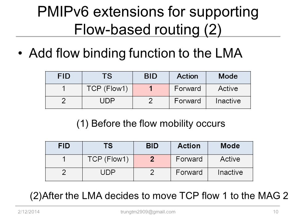 PMIPv6 extensions for supporting Flow-based routing (2) Add flow binding function to the LMA 2/12/2014 trungtm2909@gmail.com 10 (1) Before the flow mobility occurs (2)After the LMA decides to move TCP flow 1 to the MAG 2 FIDTSBIDActionMode 1TCP (Flow1)1ForwardActive 2UDP2ForwardInactive FIDTSBIDActionMode 1TCP (Flow1)2ForwardActive 2UDP2ForwardInactive