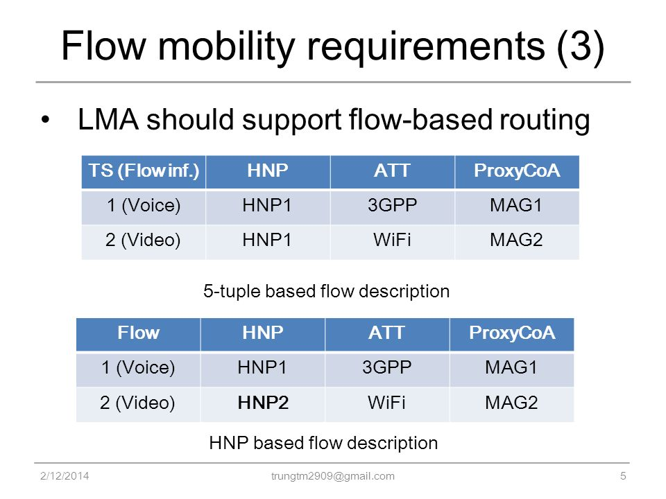 Flow mobility requirements (3) LMA should support flow-based routing 2/12/20145 trungtm2909@gmail.com TS (Flow inf.)HNPATTProxyCoA 1 (Voice)HNP13GPPMA