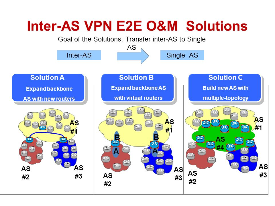 Inter-AS VPN E2E O&M Solutions AS #1 AS #2 AS #3 AS #2 AS #1 A B AS #3 AS #2 AS #4 AS #1 Virtual Router Solution ASolution BSolution C Goal of the Sol