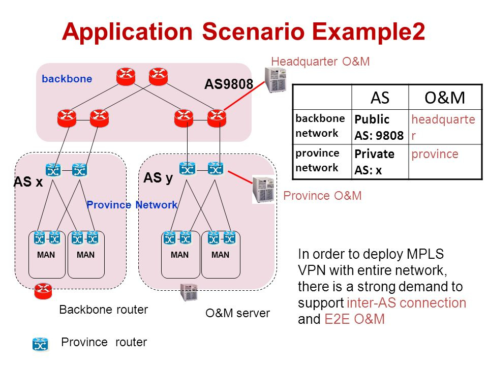 Solution for Inter-AS MPLS VPN Three mature mechanisms have been used to Inter- AS MPLS VPN Optioin A Option B Option C Option A/B/C can build inter-AS connection of MPLS VPN, but E2E O&M cant be achieved by them We hope to use single AS to solve E2E O&M problem based on the original multiple ASs network