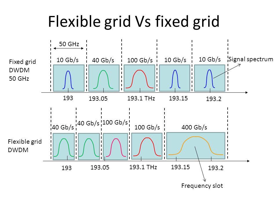 Flexible grid Vs fixed grid 193.1 THz 193.05 193 193.15 193.2 10 Gb/s 40 Gb/s100 Gb/s 10 Gb/s Fixed grid DWDM 50 GHz 193.1 THz 193.05 193 193.15 193.2