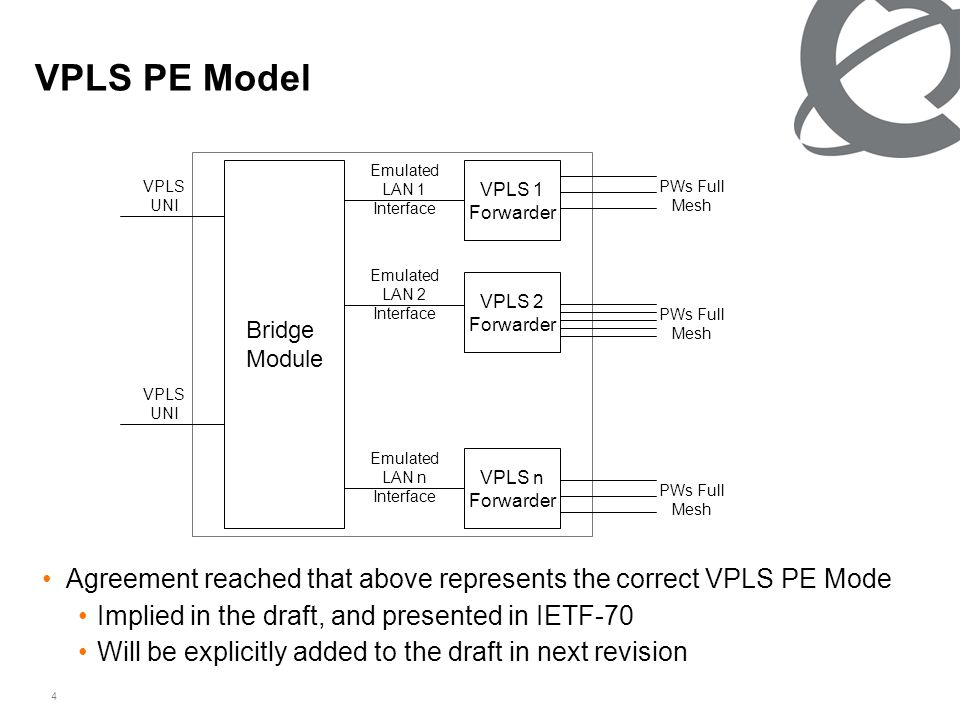 4 VPLS PE Model Bridge Module VPLS 1 Forwarder VPLS 2 Forwarder VPLS n Forwarder Emulated LAN 1 Interface Emulated LAN 2 Interface Emulated LAN n Interface VPLS UNI PWs Full Mesh Agreement reached that above represents the correct VPLS PE Mode Implied in the draft, and presented in IETF-70 Will be explicitly added to the draft in next revision