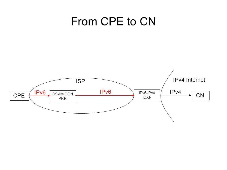 From CPE to CN ISP IPv4 Internet CPE CN DS-lite CGN PRR IPv6 IPv6-IPv4 ICXF IPv4