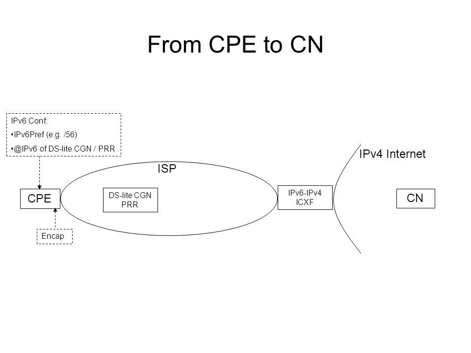 From CPE to CN ISP IPv4 Internet CPE CN DS-lite CGN PRR IPv6-IPv4 ICXF IPv6 Conf: IPv6Pref (e.g.