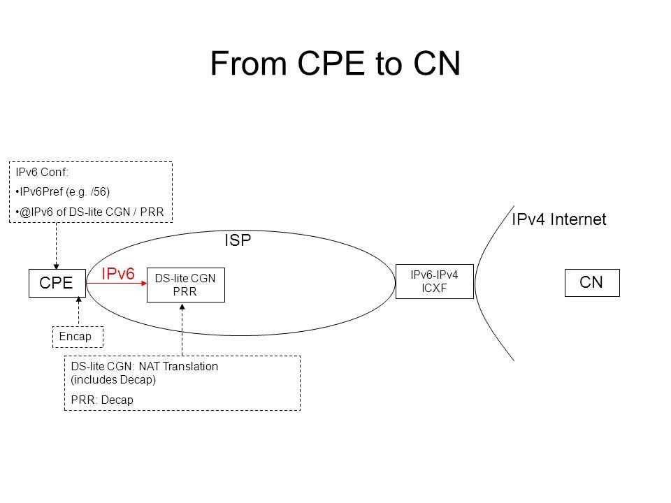 From CPE to CN ISP IPv4 Internet CPE CN DS-lite CGN PRR IPv6 IPv6-IPv4 ICXF IPv6 Conf: IPv6Pref (e.g.