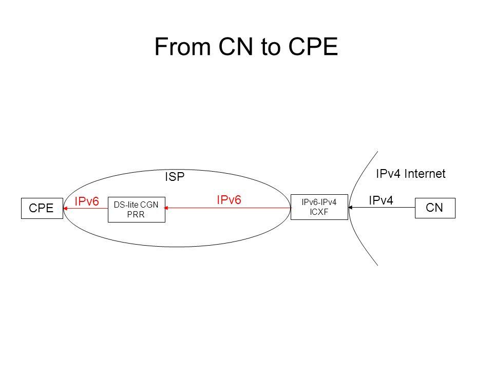 From CN to CPE ISP IPv4 Internet CPE CN DS-lite CGN PRR IPv6 IPv6-IPv4 ICXF IPv4