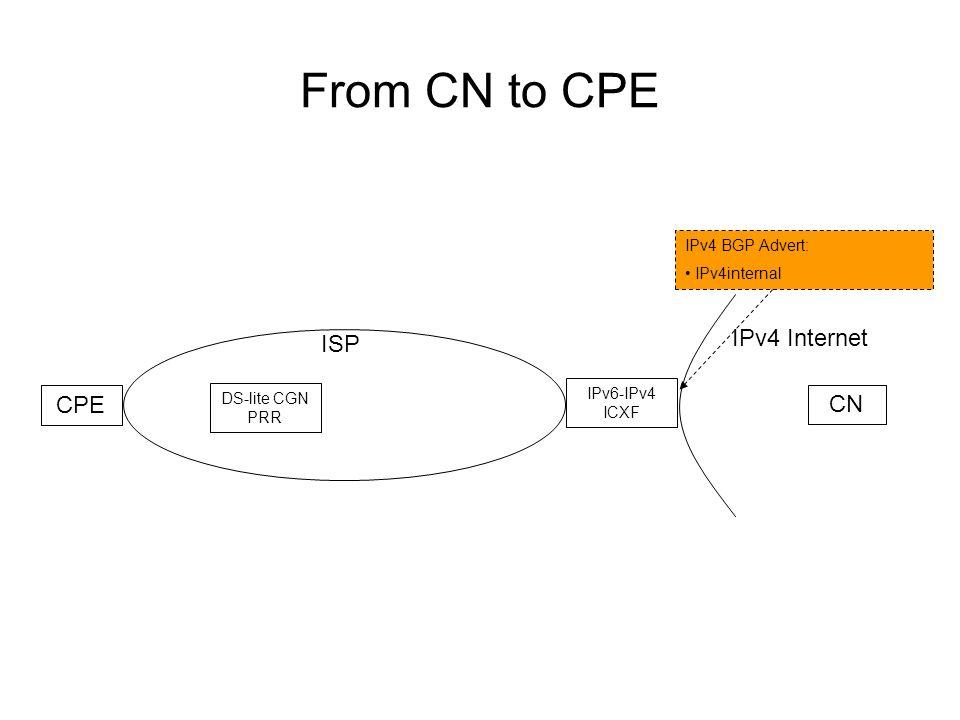 From CN to CPE ISP IPv4 Internet CPE CN DS-lite CGN PRR IPv6-IPv4 ICXF IPv4 BGP Advert: IPv4internal