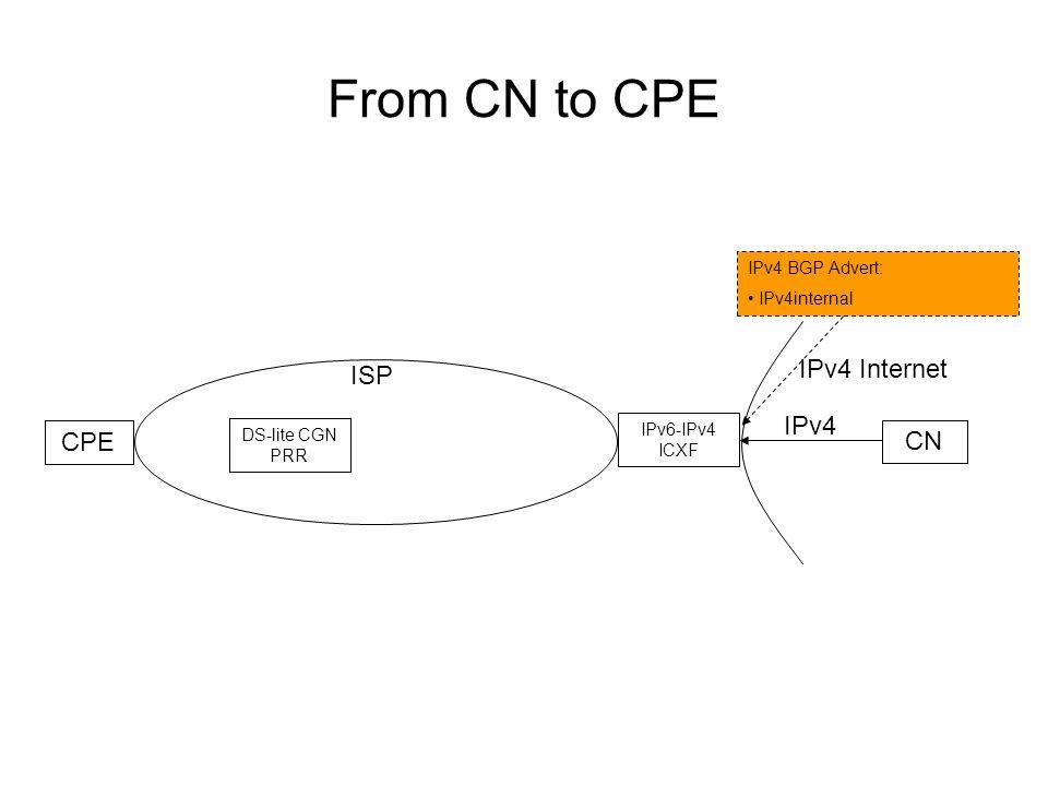 From CN to CPE ISP IPv4 Internet CPE CN DS-lite CGN PRR IPv6-IPv4 ICXF IPv4 BGP Advert: IPv4internal IPv4