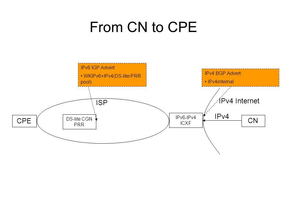 From CN to CPE ISP IPv4 Internet CPE CN DS-lite CGN PRR IPv6-IPv4 ICXF IPv4 BGP Advert: IPv4internal IPv4 IPv6 IGP Advert: WKIPv6+IPv4(DS-lite/PRR pool)