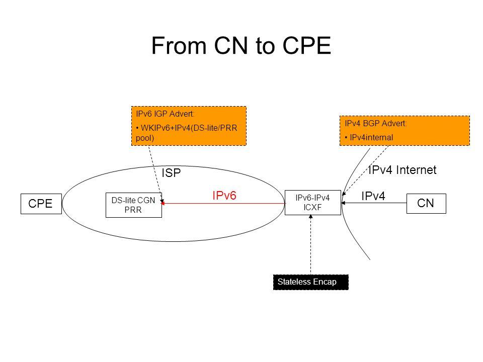 From CN to CPE ISP IPv4 Internet CPE CN DS-lite CGN PRR IPv6-IPv4 ICXF IPv4 BGP Advert: IPv4internal IPv4 IPv6 Stateless Encap IPv6 IGP Advert: WKIPv6+IPv4(DS-lite/PRR pool)