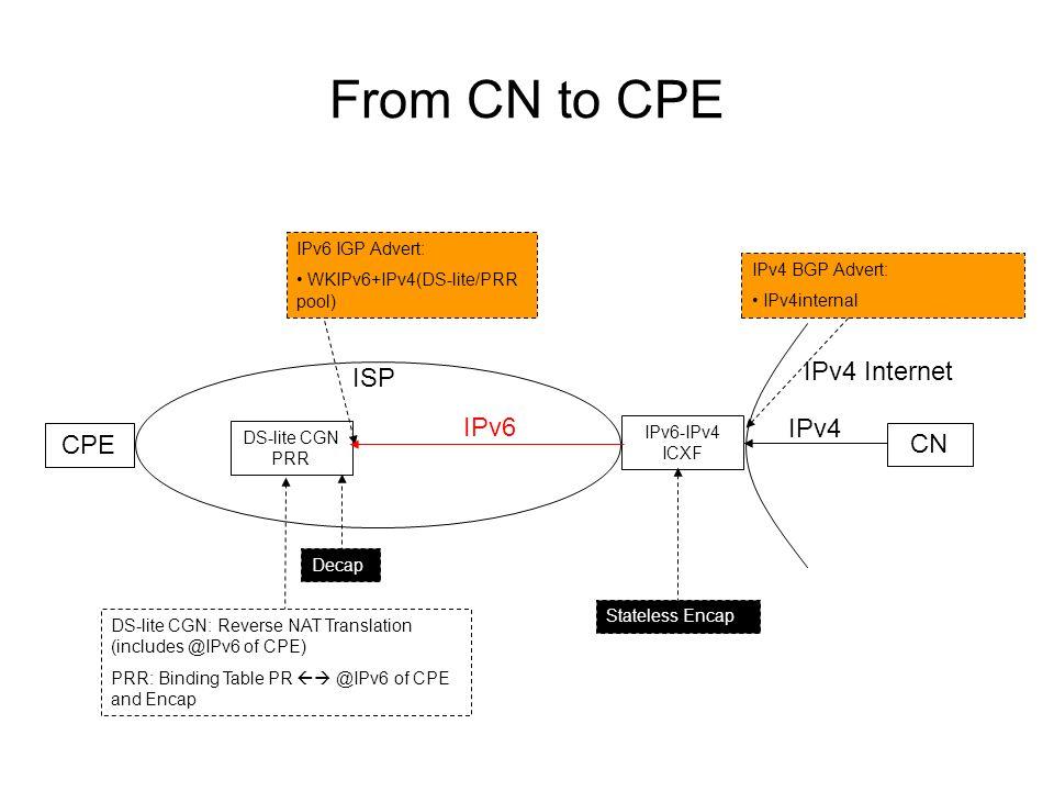 From CN to CPE ISP IPv4 Internet CPE CN DS-lite CGN PRR IPv6-IPv4 ICXF IPv4 BGP Advert: IPv4internal IPv4 IPv6 Stateless Encap Decap DS-lite CGN: Reverse NAT Translation (includes @IPv6 of CPE) PRR: Binding Table PR @IPv6 of CPE and Encap IPv6 IGP Advert: WKIPv6+IPv4(DS-lite/PRR pool)