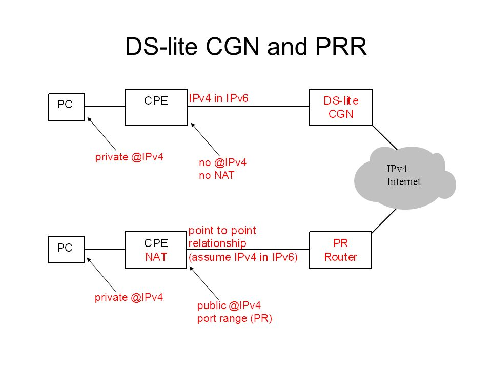 DS-lite CGN and PRR no @IPv4 no NAT public @IPv4 port range (PR) IPv4 Internet private @IPv4